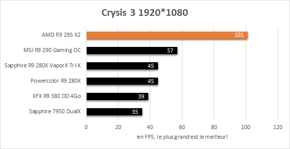 AMD_R9_295_X2_resultats_jeux_1920_crysis3