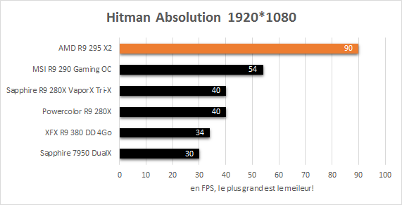 AMD_R9_295_X2_resultats_jeux_1920_hitman_absolution