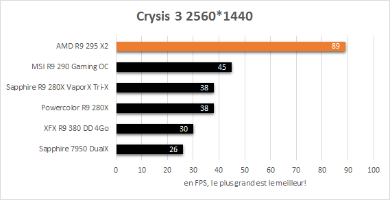 AMD_R9_295_X2_resultats_jeux_2560_crysis3