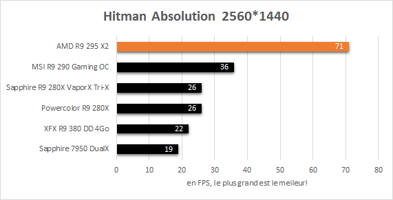 AMD_R9_295_X2_resultats_jeux_2560_hitman_absolution