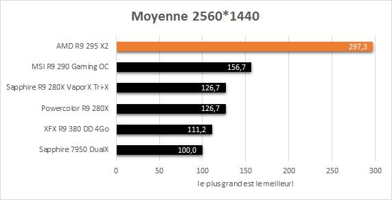 AMD_R9_295_X2_resultats_jeux_2560_moyenne