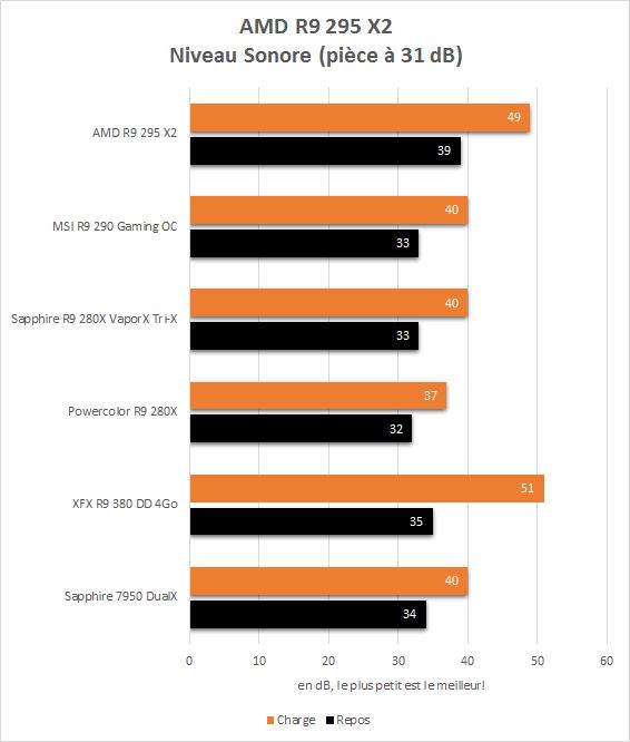 AMD_R9_295_X2_resultats_niveau_sonore