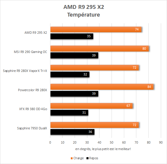 AMD_R9_295_X2_resultats_temperaturesn