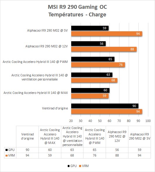 Alphacool_gpu_waterblock_R9_290_M02_resultats_charge_temperatures