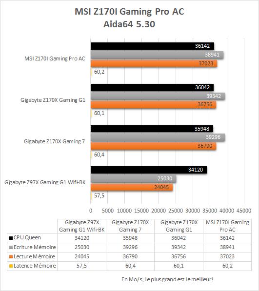 MSI_Z170i_Gaming_Pro_AC_resultats_aida64