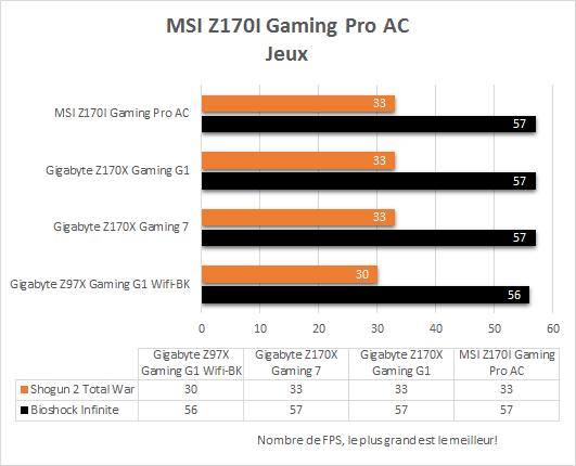 MSI_Z170i_Gaming_Pro_AC_resultats_jeux