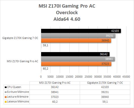 MSI_Z170i_Gaming_Pro_AC_resultats_overclock_aida64