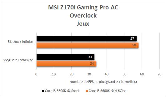 MSI_Z170i_Gaming_Pro_AC_resultats_overclock_jeux