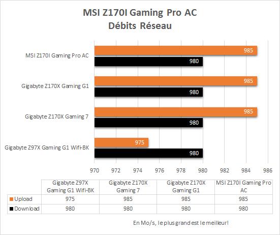 MSI_Z170i_Gaming_Pro_AC_resultats_reseau_lan