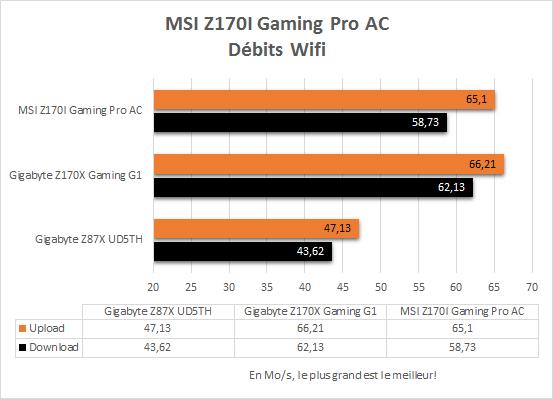 MSI_Z170i_Gaming_Pro_AC_resultats_wifi