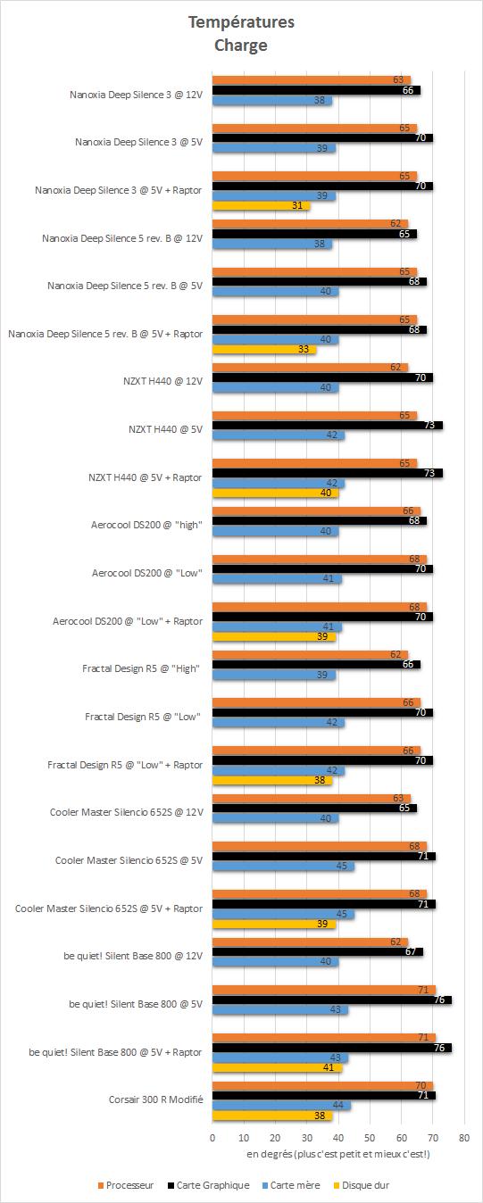Nanoxia_deep_silence_3_resultats_charge_temperatures