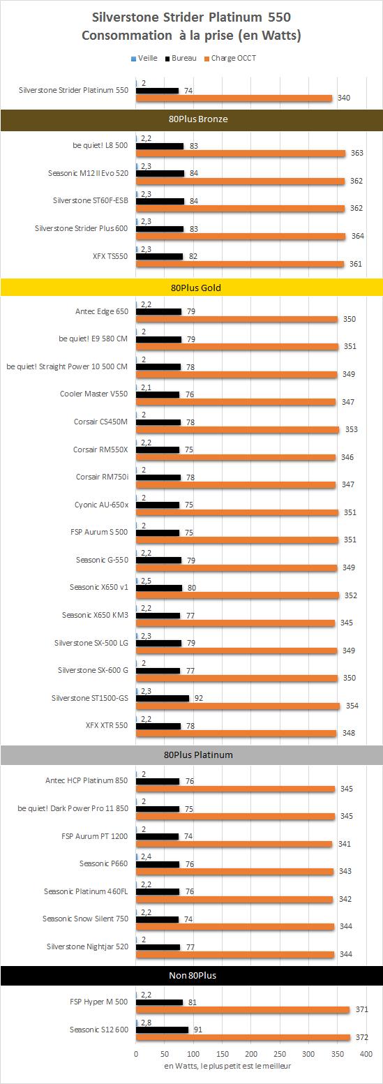 Silverstone_Strider_Platinum_ST55-PT_resultats_consommation