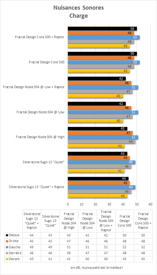Fractal_Design_Core_500_resultats_charge_nuisances_sonores