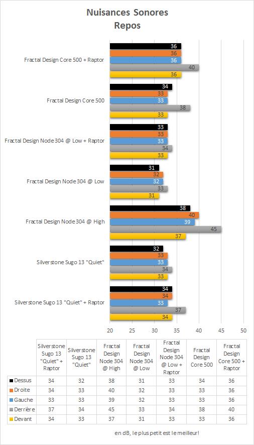 Fractal_Design_Core_500_resultats_repos_nuisances_sonores