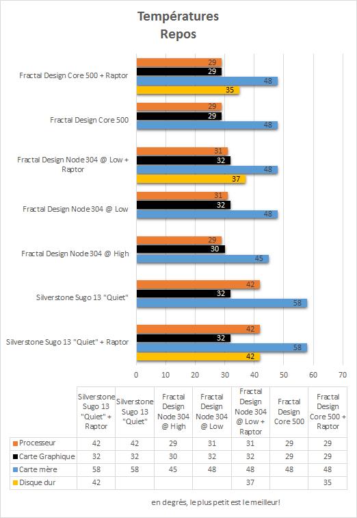 Fractal_Design_Core_500_resultats_repos_temperatures