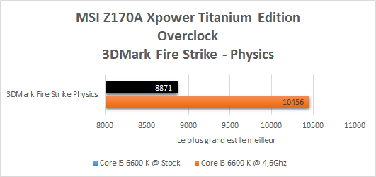 MSI_Z170A_Xpower_Gaming_Titanium_resultats_OC_3DMark