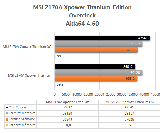 MSI_Z170A_Xpower_Gaming_Titanium_resultats_OC_aida64
