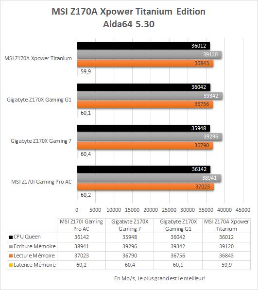 MSI_Z170A_Xpower_Gaming_Titanium_resultats_aida64_530