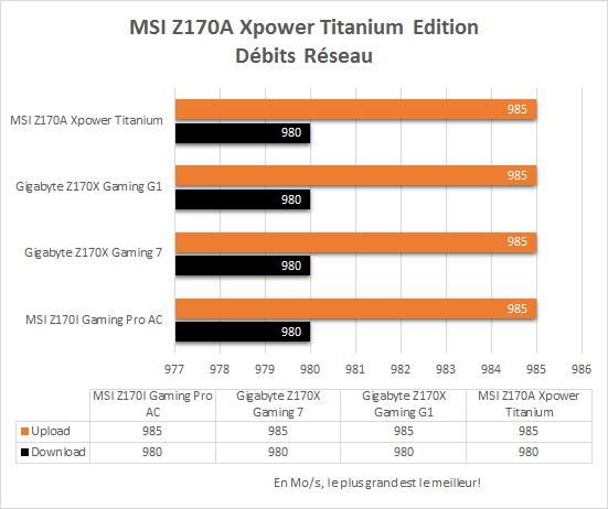 MSI_Z170A_Xpower_Gaming_Titanium_resultats_debits_reseau