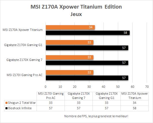 MSI_Z170A_Xpower_Gaming_Titanium_resultats_jeux