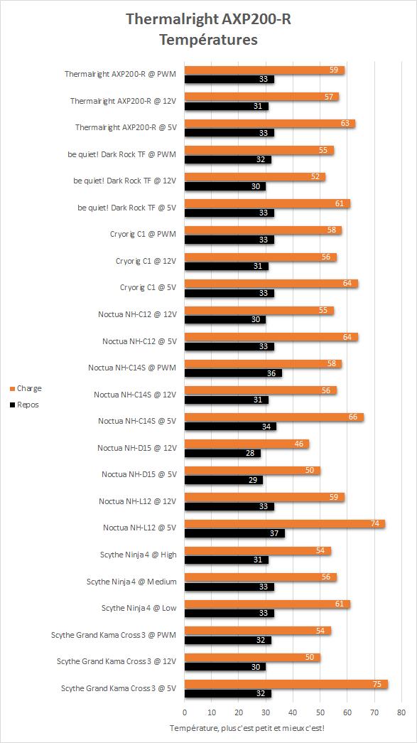 Thermalright_AXP_200_R_resultats_temperatures
