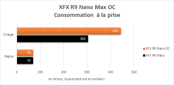 XFX_R9_Nano_OC_consommation