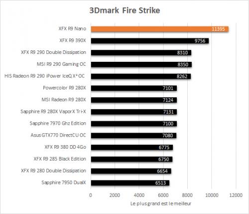 XFX_R9_Nano_resultats_3DMark