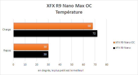 XFX_R9_Nano_resultats_OC_temperature