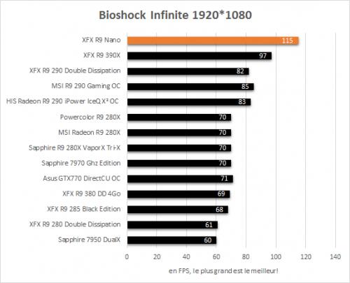 XFX_R9_Nano_resultats_bioshock_infinite