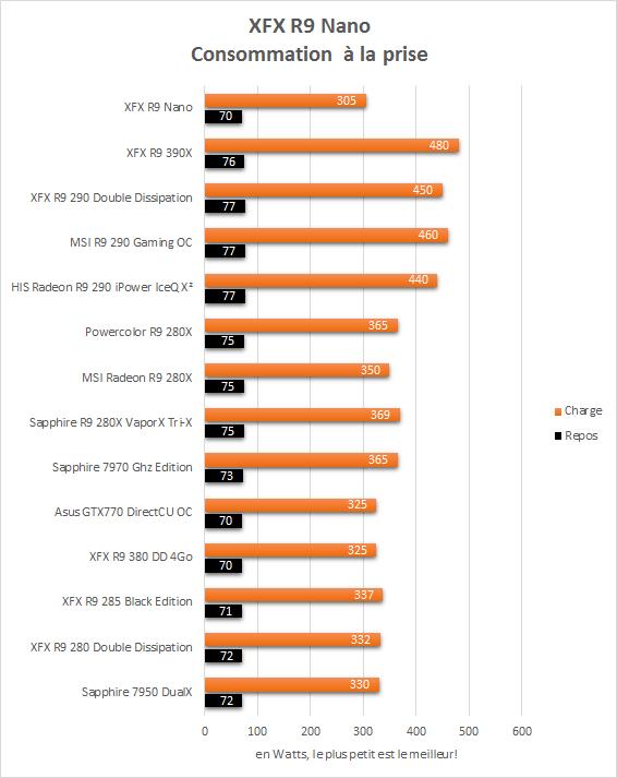 XFX_R9_Nano_resultats_consommation