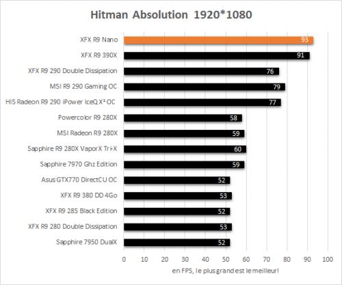 XFX_R9_Nano_resultats_hitman_absolution