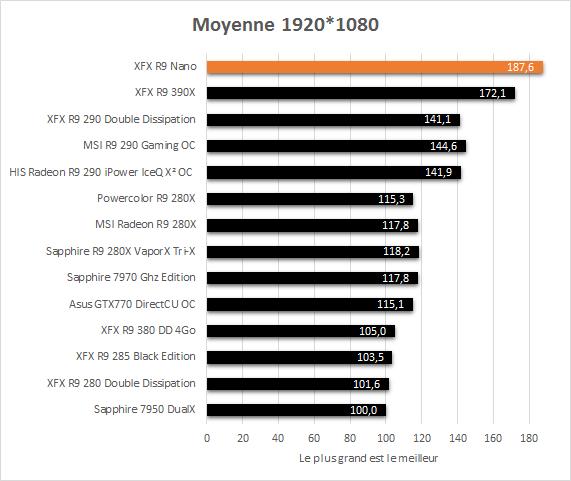 XFX_R9_Nano_resultats_moyenne_jeux1