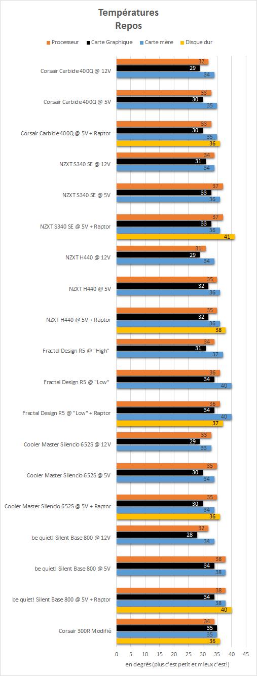 Corsair_carbide_400Q_resultats_repos_temperatures