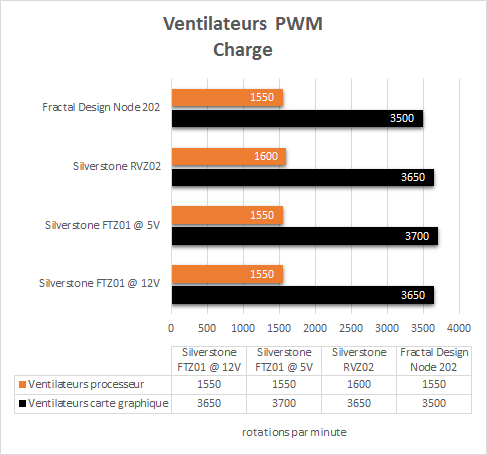 Fractal_Design_Node_202_resultats_charge_PWM