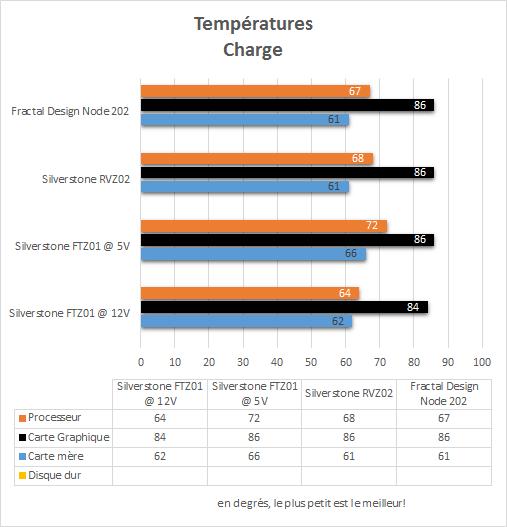 Fractal_Design_Node_202_resultats_charge_temperatures