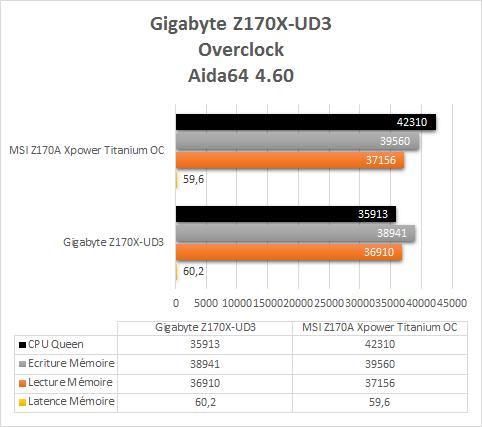 Gigabyte_Z170X_UD3_resultats_OC_aida64