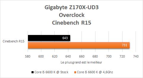 Gigabyte_Z170X_UD3_resultats_OC_cinebench_R15