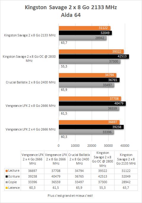 Kingston_Savage_DDR4_2133_MHz_16_Go_resultats_aida64