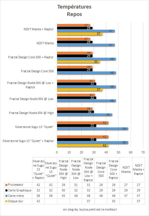 NZXT_Manta_resultats_repos_temperatures