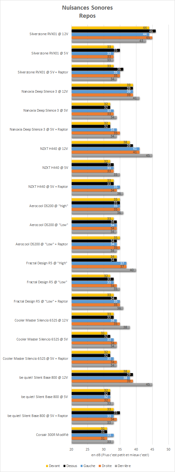 Silverstone_RVX01_resultats_repos_nuisances_sonores