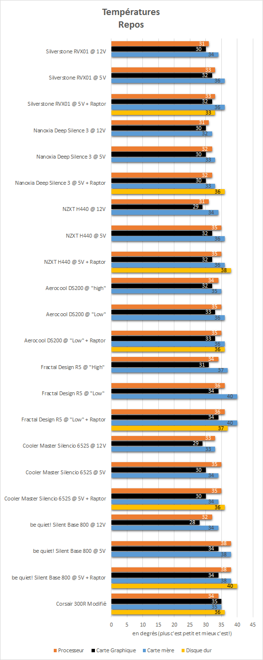 Silverstone_RVX01_resultats_repos_temperatures