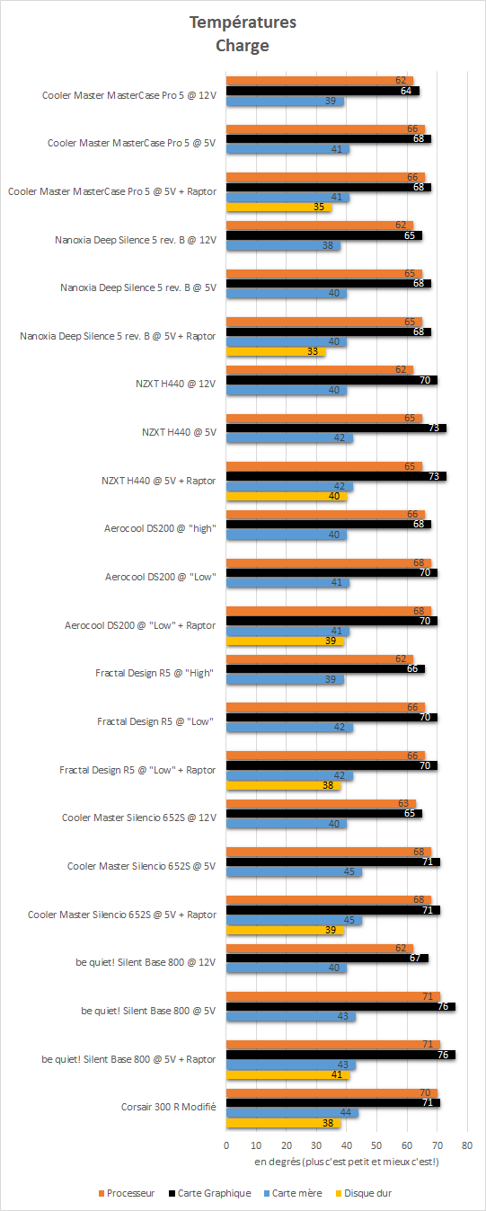 Cooler_Master_Mastercase_Pro_5_resultats_charge_temperatures