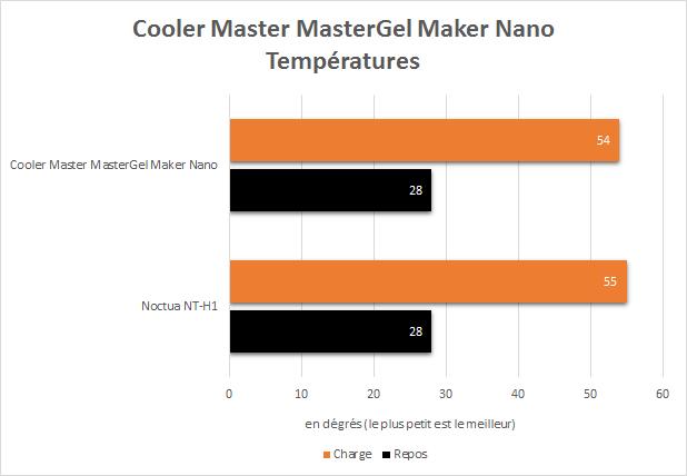 Cooler_master_MasterGel_maker_nano_results