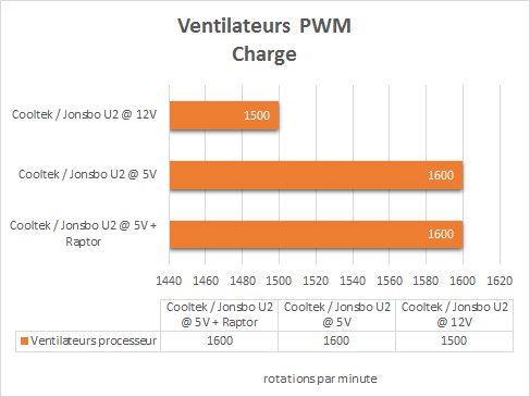 Cooltek_Jonsbo_U2_resultats_charge_PWM