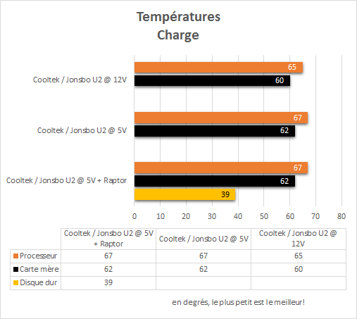 Cooltek_Jonsbo_U2_resultats_charge_temperatures