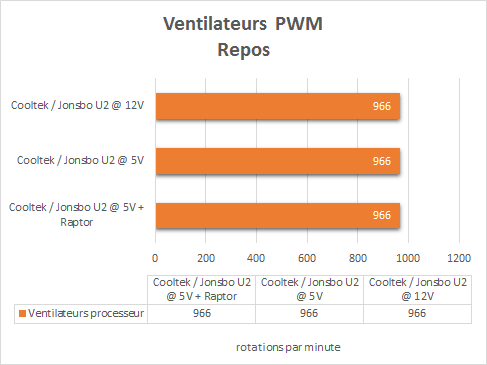 Cooltek_Jonsbo_U2_resultats_repos_PWM