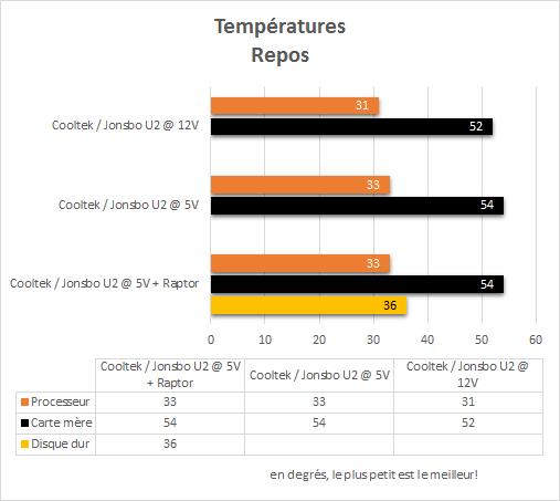 Cooltek_Jonsbo_U2_resultats_repos_temperatures