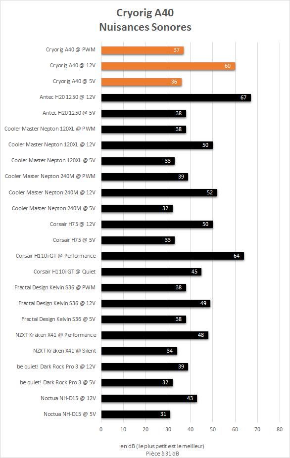 Cryorig_A40_resultats_niveau_sonore
