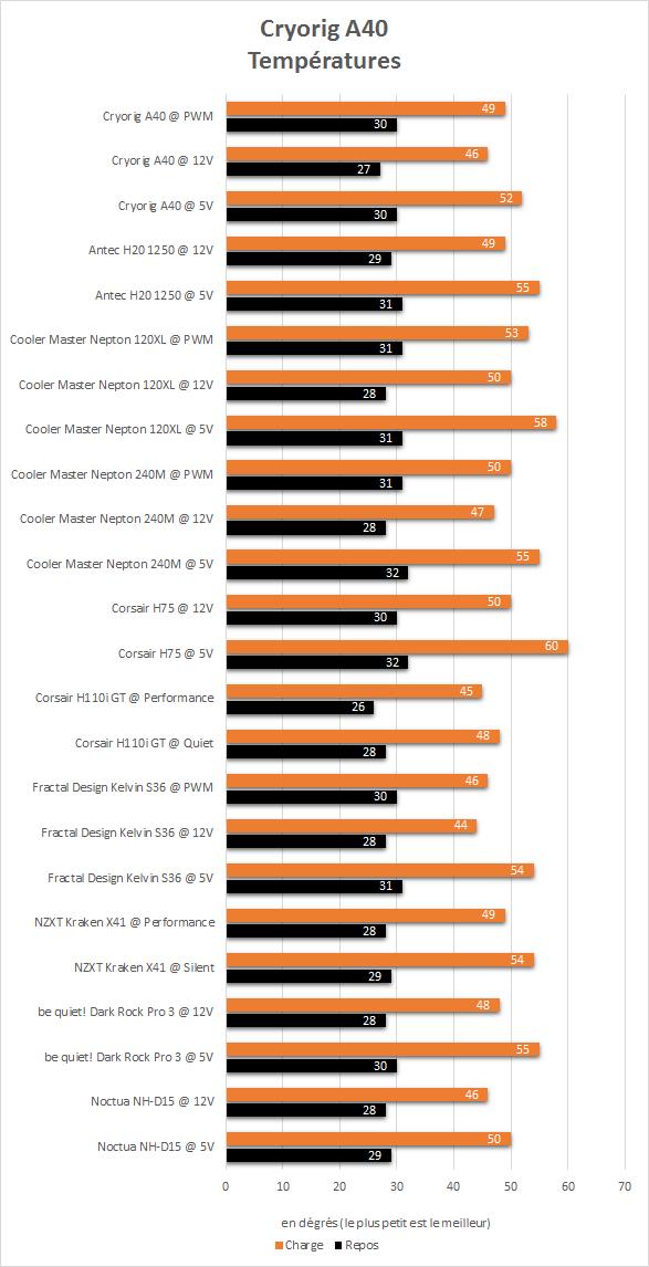 Cryorig_A40_resultats_temperatures