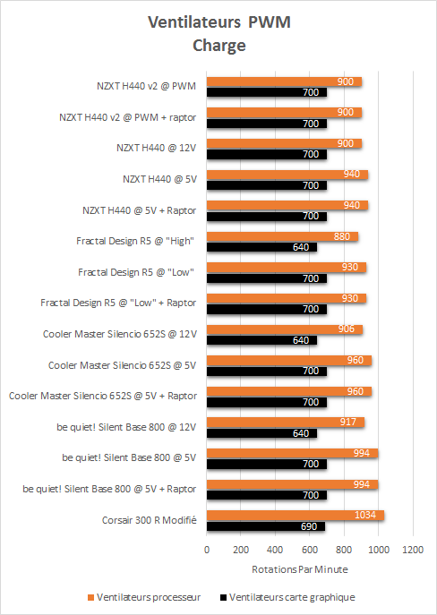 NZXT_H440_black_resultats_charge_PWM